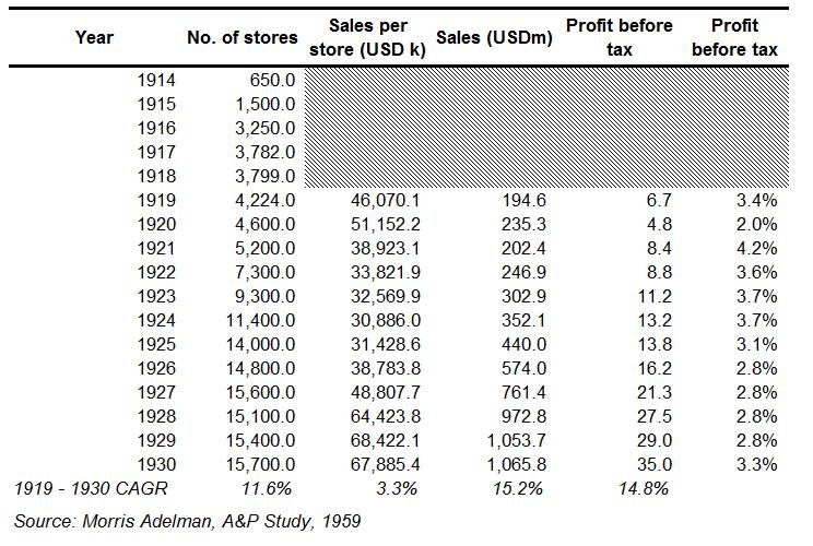 A&P Financials