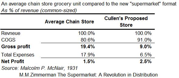 Chain Store v.s. Supermarket
