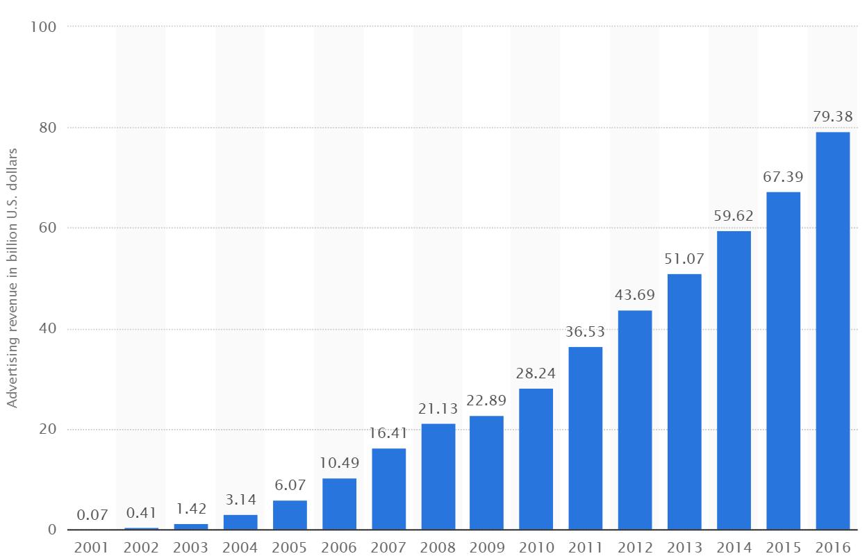 global ad revenues.PNG