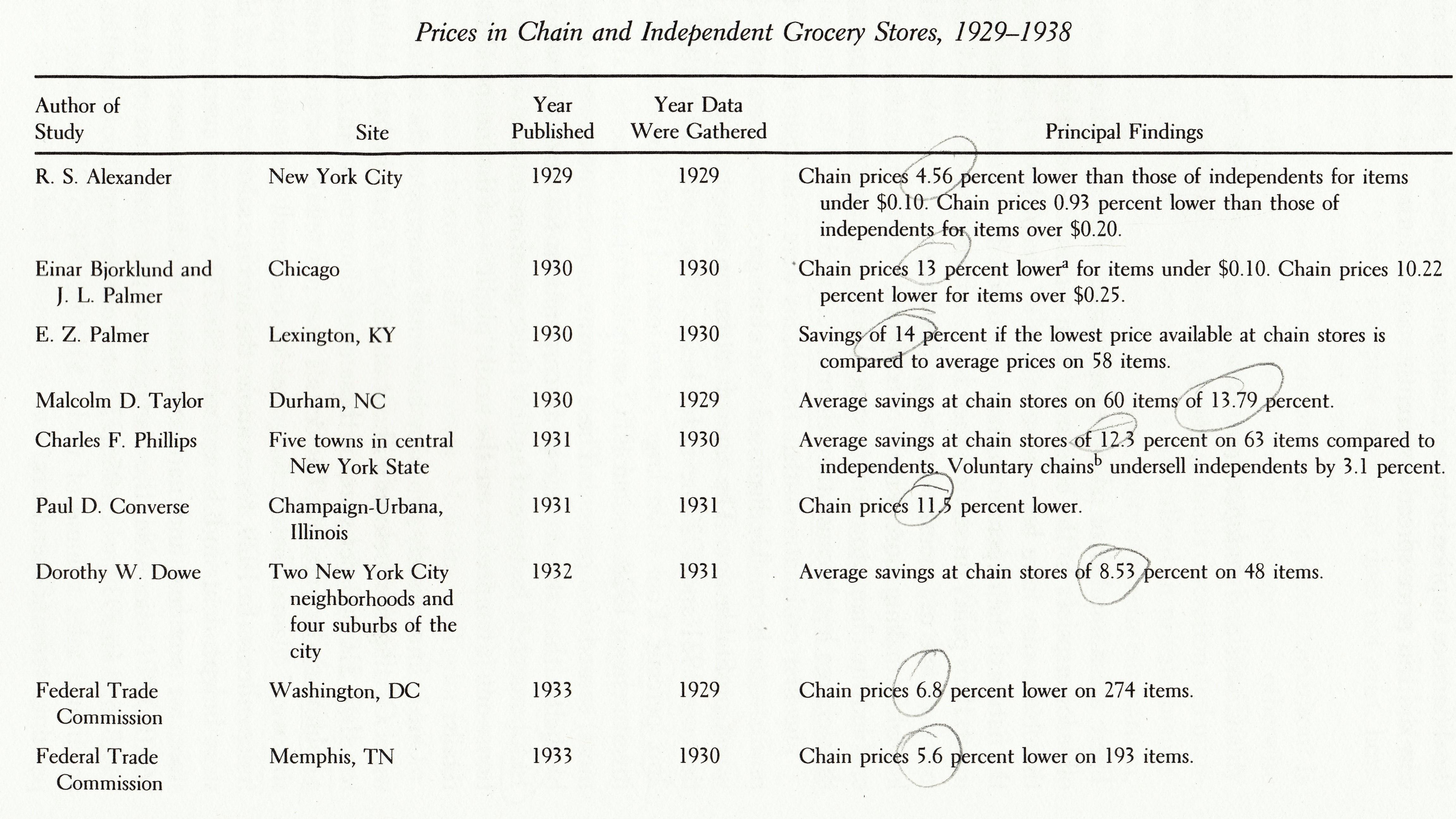 Price Comparison - Part 1