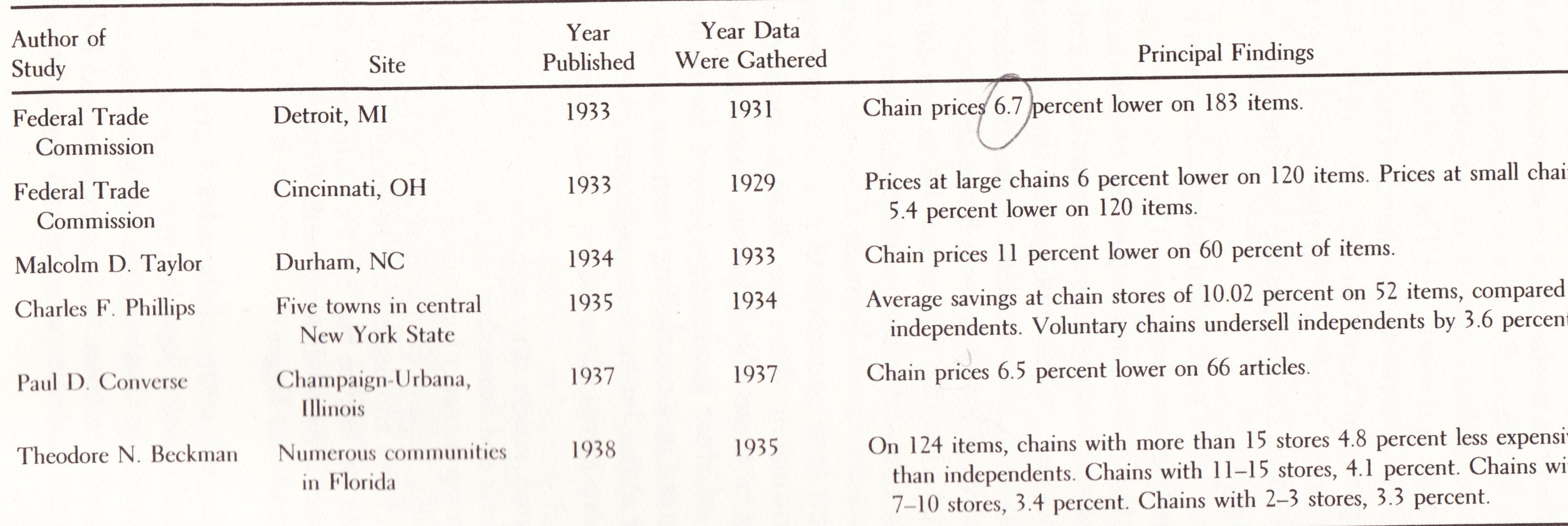 Price Comparison - Part 2