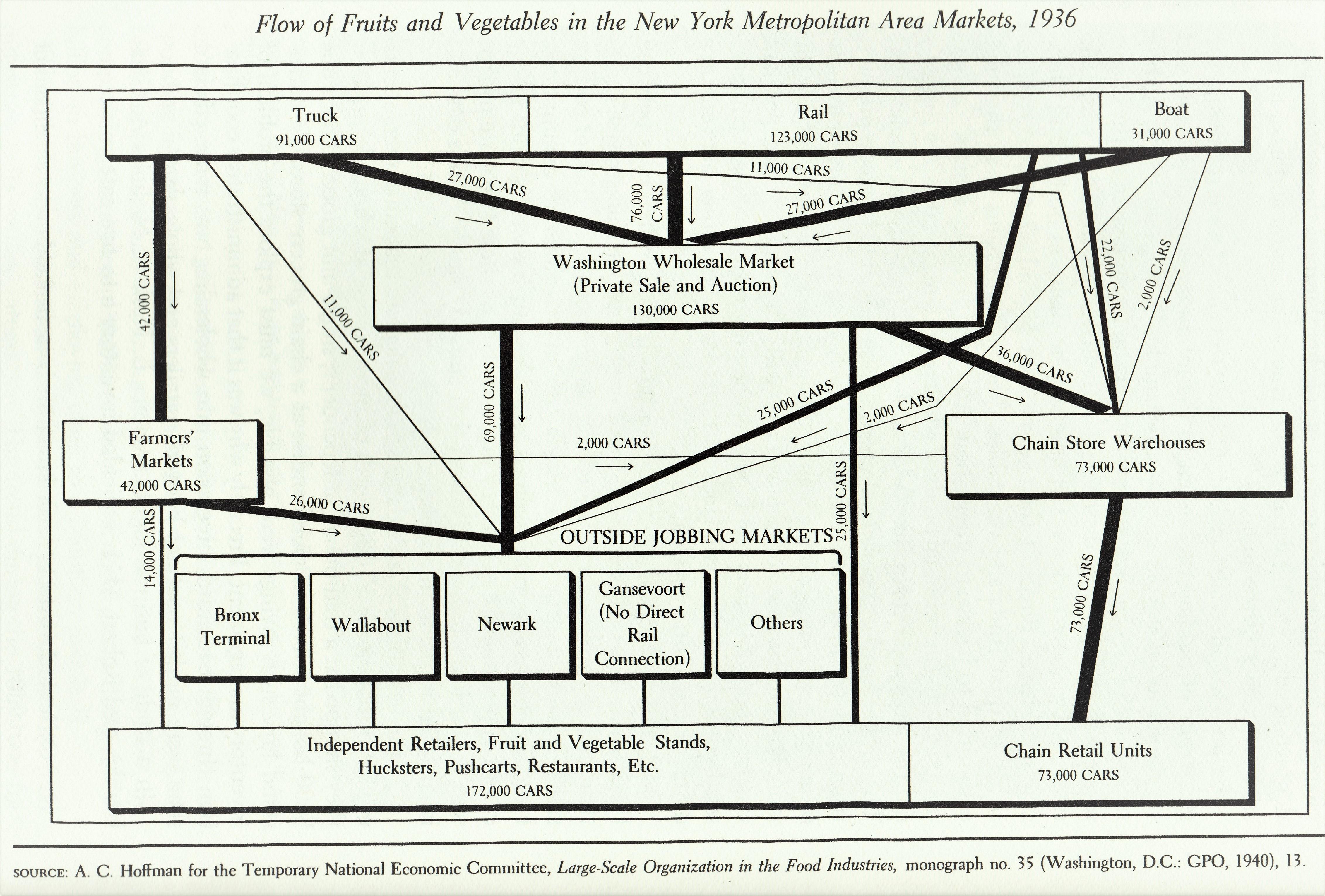 Wholesale Network Diagram